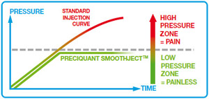 SmoothJect Injection Curve